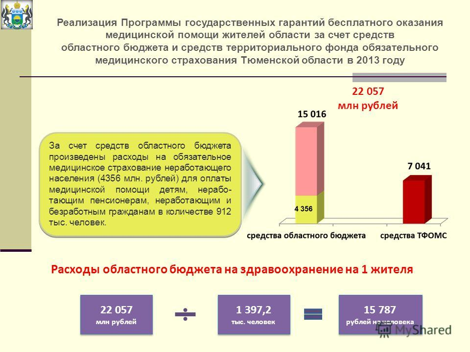 Реализация Программы государственных гарантий бесплатного оказания медицинской помощи жителей области за счет средств областного бюджета и средств территориального фонда обязательного медицинского страхования Тюменской области в 2013 году 22 057 млн
