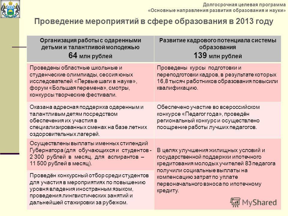 Проведение мероприятий в сфере образования в 2013 году Организация работы с одаренными детьми и талантливой молодежью 64 млн рублей Развитие кадрового потенциала системы образования 139 млн рублей Проведены областные школьные и студенческие олимпиады