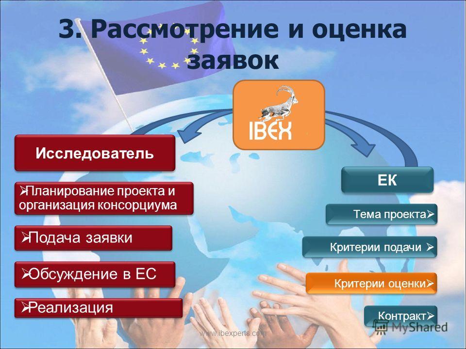 3. Рассмотрение и оценка заявок www.ibexperts.com Исследователь ЕК Планирование проекта и организация консорциума Подача заявки Обсуждение в ЕС Реализация Критерии оценки Тема проекта Критерии подачи Контракт