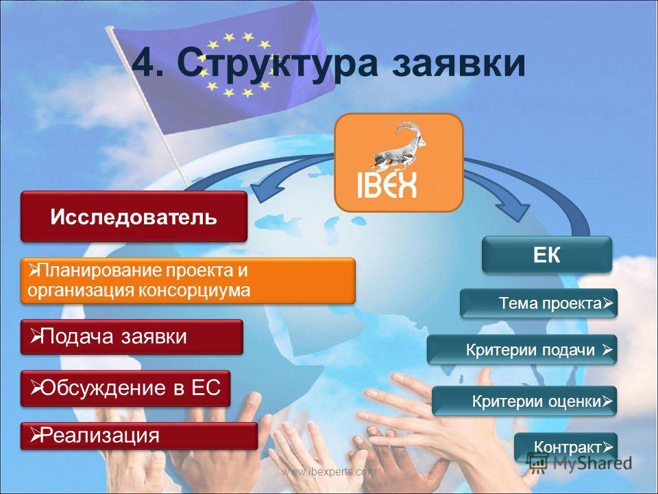 4. Структура заявки www.ibexperts.com Исследователь ЕК Планирование проекта и организация консорциума Подача заявки Обсуждение в ЕС Реализация Критерии оценки Тема проекта Критерии подачи Контракт