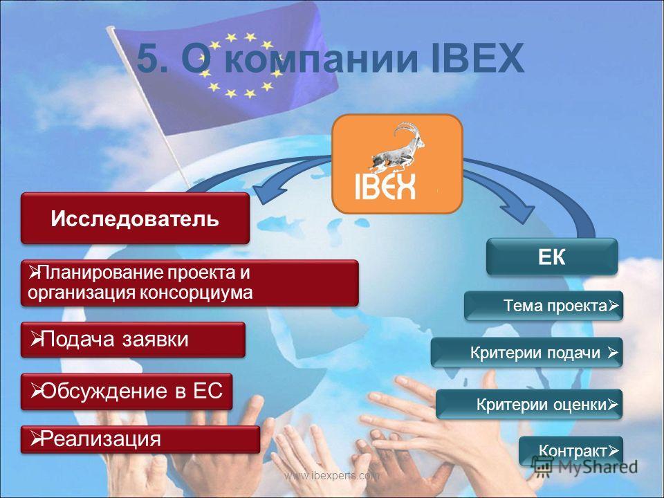 www.ibexperts.com Исследователь ЕК Планирование проекта и организация консорциума Подача заявки Обсуждение в ЕС Реализация Критерии оценки Тема проекта Критерии подачи Контракт