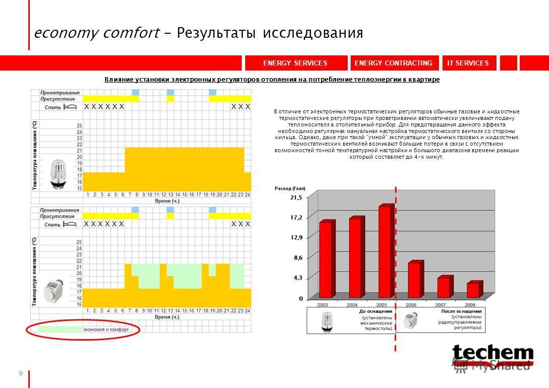 ENERGY SERVICESENERGY CONTRACTINGIT SERVICES 9 economy comfort - Результаты исследования Влияние установки электронных регуляторов отопления на потребление теплоэнергии в квартире В отличие от электронных термостатических регуляторов обычные газовые