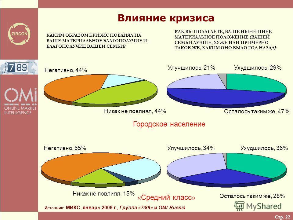 Стр. 22 Влияние кризиса Источник: МИКС, январь 2009 г., Группа «7/89» и OMI Russia Негативно, 55% Никак не повлиял, 15% « Средний класс » Негативно, 44% Никак не повлиял, 44% Городское население Улучшилось, 21% Осталось таким же, 47% Ухудшилось, 29%
