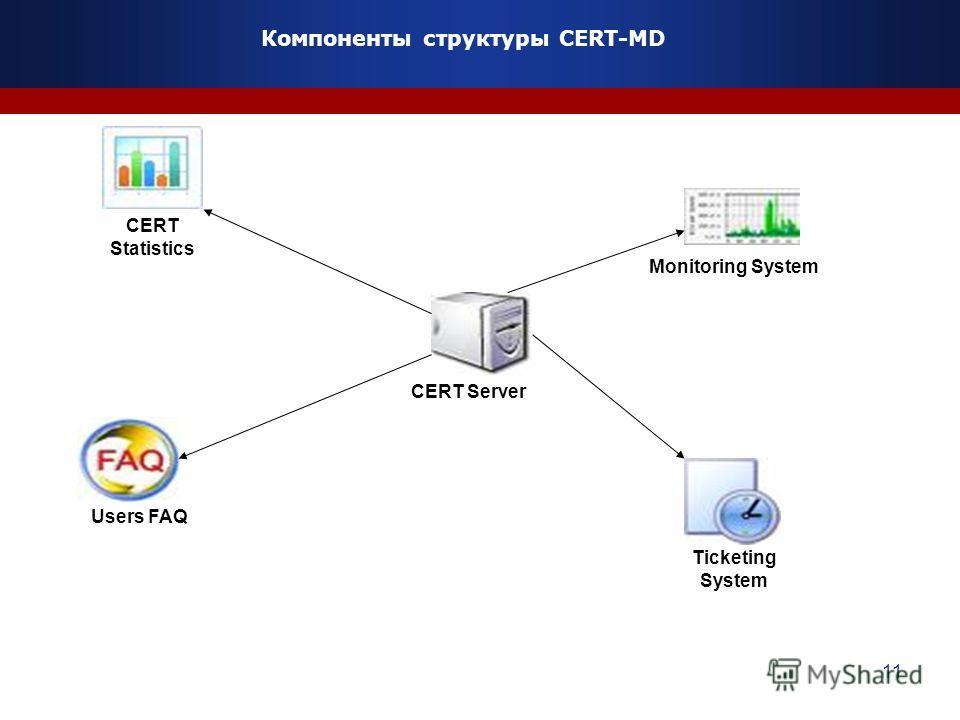 11 Компоненты структуры CERT-MD CERT Server Monitoring System CERT Statistics Ticketing System Users FAQ