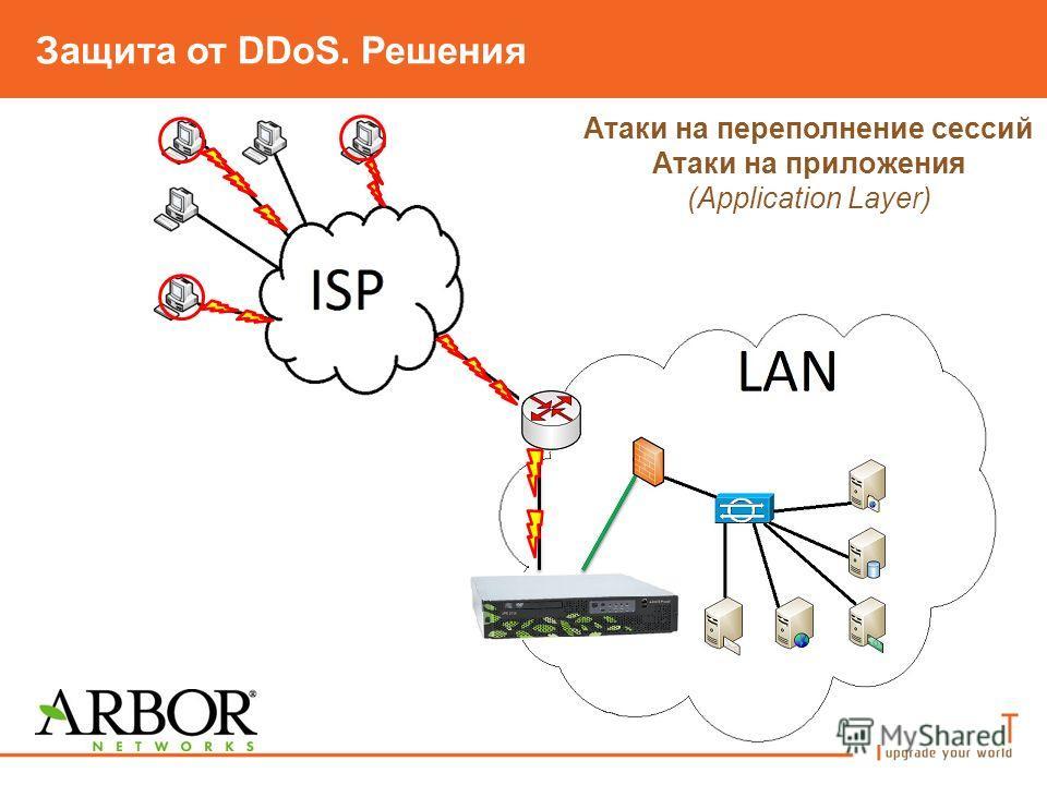 Защита от DDoS. Решения Атаки на переполнение сессий Атаки на приложения (Application Layer)