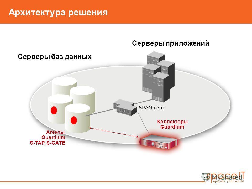 Архитектура решения Серверы приложений Серверы баз данных Коллекторы Guardium Агенты Guardium S-TAP, S-GATE SPAN-порт