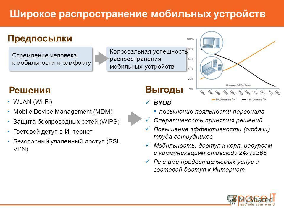 Широкое распространение мобильных устройств Предпосылки Решения BYOD повышение лояльности персонала Оперативность принятия решений Повышение эффективности (отдачи) труда сотрудников Мобильность: доступ к корп. ресурсам и коммуникациям отовсюду 24х7х3