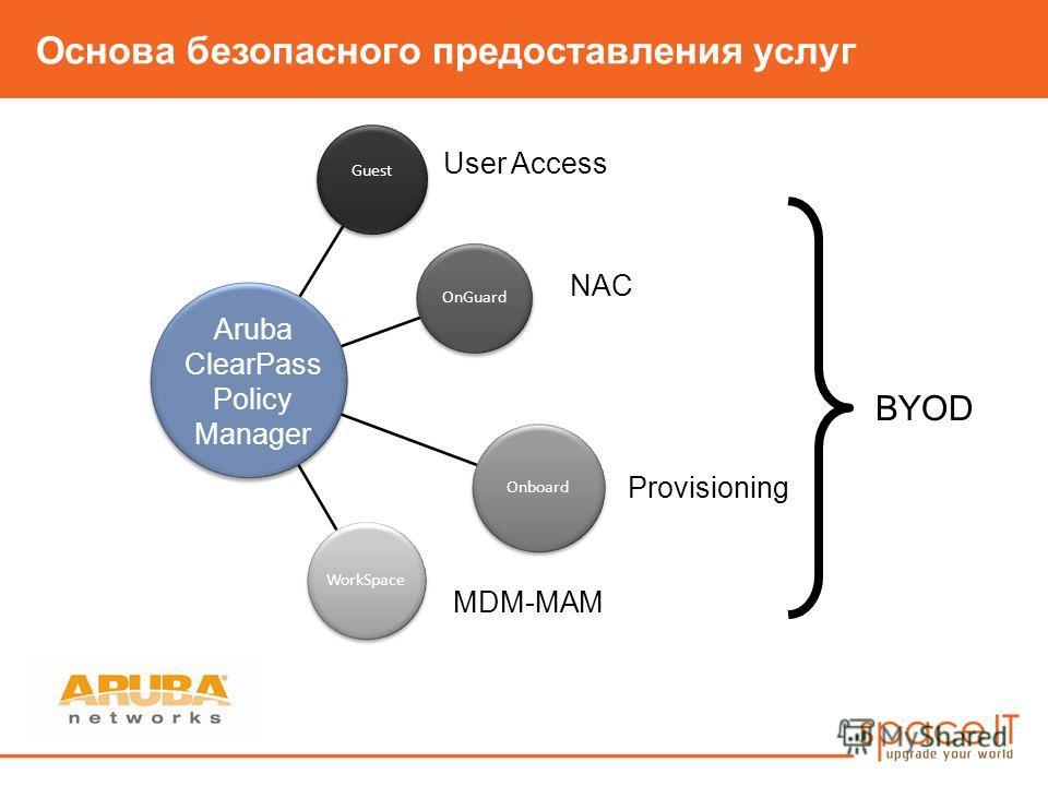Основа безопасного предоставления услуг Guest OnGuard Onboard WorkSpace Aruba ClearPass Policy Manager MDM-MAM Provisioning NAC User Access BYOD