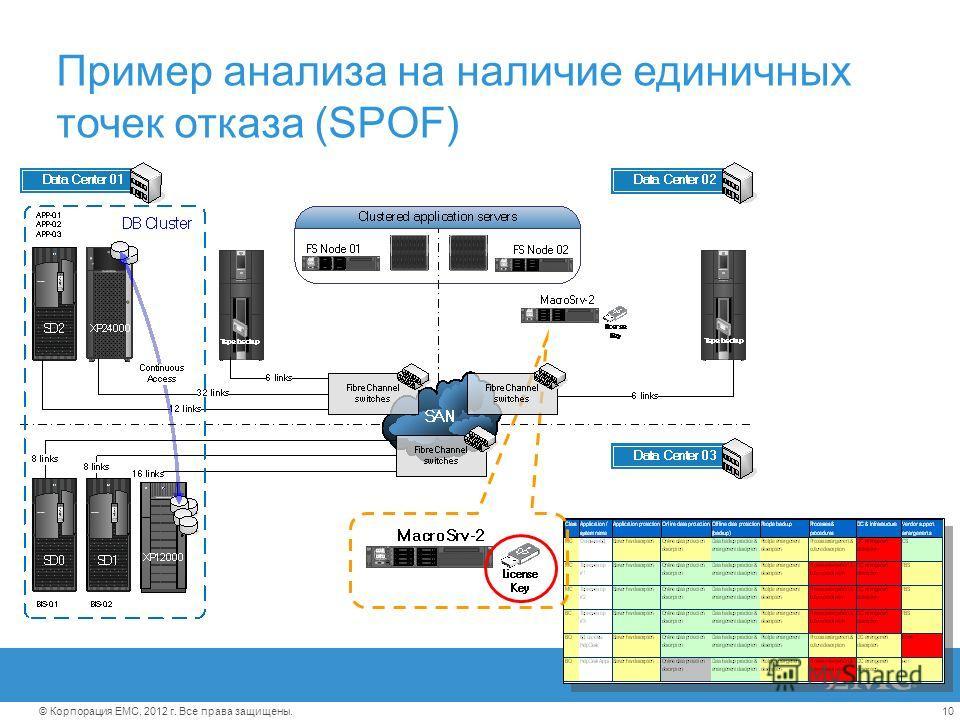 10© Корпорация EMC, 2012 г. Все права защищены. Пример анализа на наличие единичных точек отказа (SPOF)