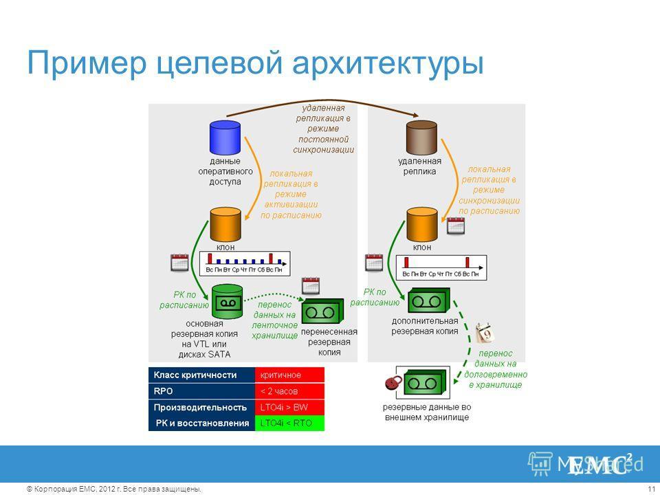 11© Корпорация EMC, 2012 г. Все права защищены. Пример целевой архитектуры