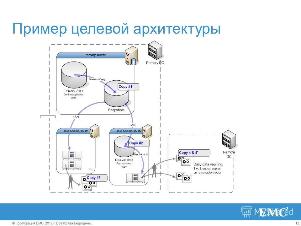 12© Корпорация EMC, 2012 г. Все права защищены. Пример целевой архитектуры