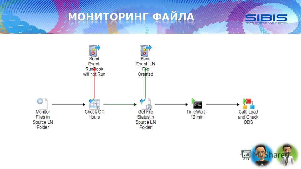 Сопровождение ИТ-инфраструктуры