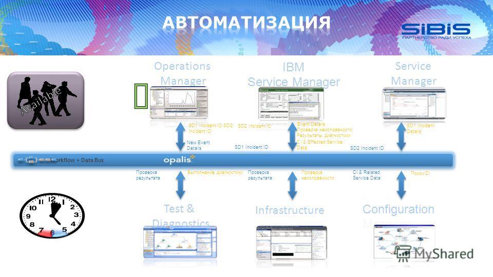 Service Manager Operations Manager Workflow + Data Bus New Event Details Проверка неисправности Выполнение диагностикиCI & Related Service Data Проверка результата CI & Effected Service Data SD1 Incident ID Проверка результата SD1 Incident Details SD