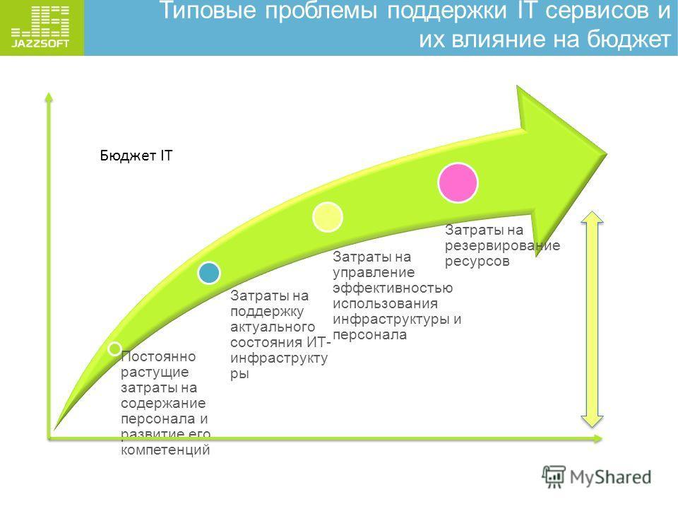 Типовые проблемы поддержки IT сервисов и их влияние на бюджет Постоянно растущие затраты на содержание персонала и развитие его компетенций Затраты на поддержку актуального состояния ИТ- инфраструкту ры Затраты на управление эффективностью использова