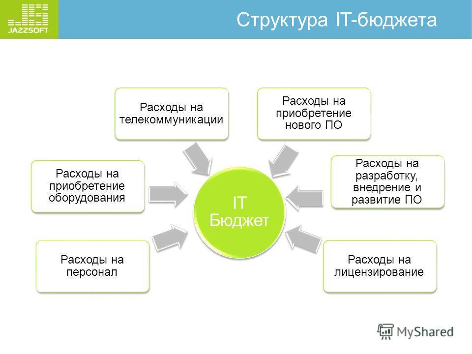 Структура IT-бюджета IT Бюджет Расходы на персонал Расходы на приобретение оборудования Расходы на телекоммуникации Расходы на приобретение нового ПО Расходы на разработку, внедрение и развитие ПО Расходы на лицензирование