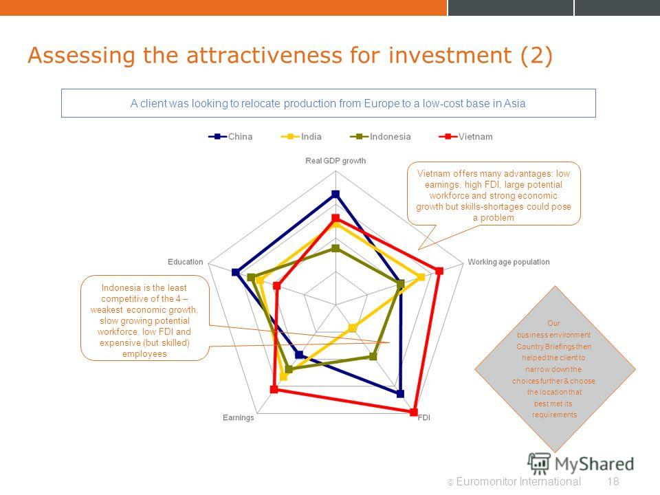 © Euromonitor International18 Assessing the attractiveness for investment (2) A client was looking to relocate production from Europe to a low-cost base in Asia Vietnam offers many advantages: low earnings, high FDI, large potential workforce and str