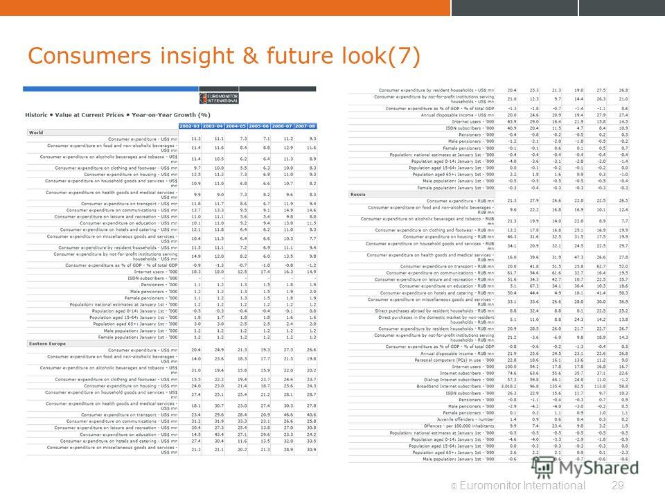 © Euromonitor International29 Consumers insight & future look(7)