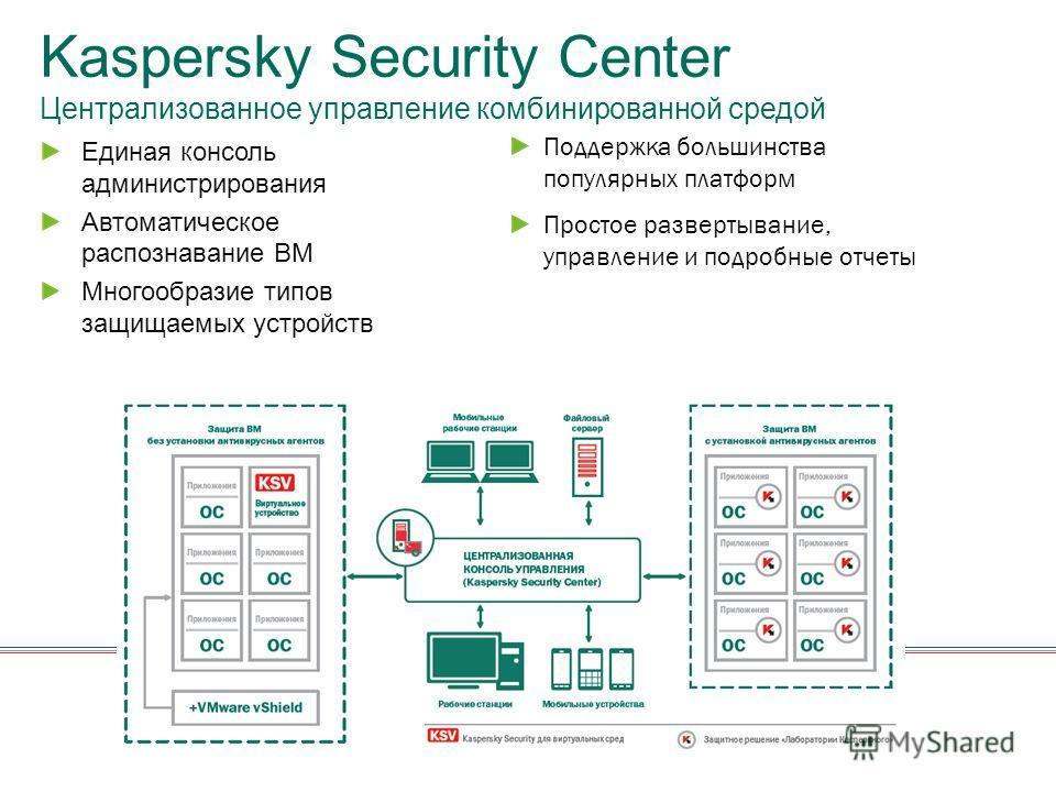Kaspersky Security Center Централизованное управление комбинированной средой Единая консоль администрирования Автоматическое распознавание ВМ Многообразие типов защищаемых устройств Поддержка большинства популярных платформ Простое развертывание, упр