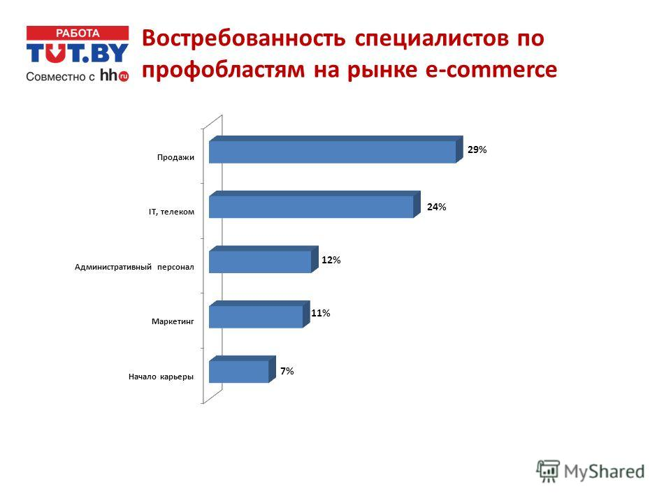 Востребованность специалистов по профобластям на рынке e-commerce