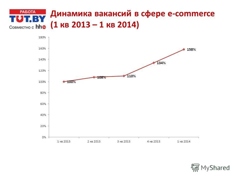 Динамика вакансий в сфере e-commerce (1 кв 2013 – 1 кв 2014)