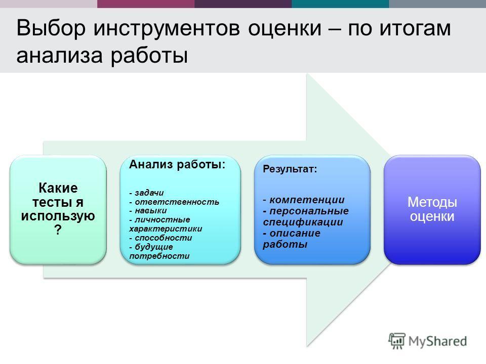 Выбор инструментов оценки – по итогам анализа работы Методы оценки Какие тесты я использую? Анализ работы: - задачи - ответственность - навыки - личностные характеристики - способности - будущие потребности Результат: - компетенции - персональные спе
