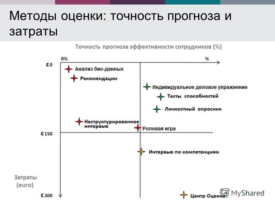 Методы оценки: точность прогноза и затраты