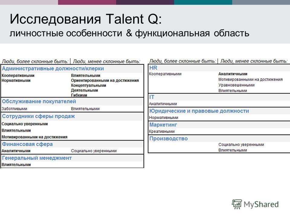 Исследования Talent Q: личностные особенности & функциональная область