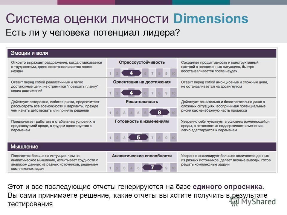 Система оценки личности Dimensions Есть ли у человека потенциал лидера? Этот и все последующие отчеты генерируются на базе единого опросника. Вы сами принимаете решение, какие отчеты вы хотите получить в результате тестирования.