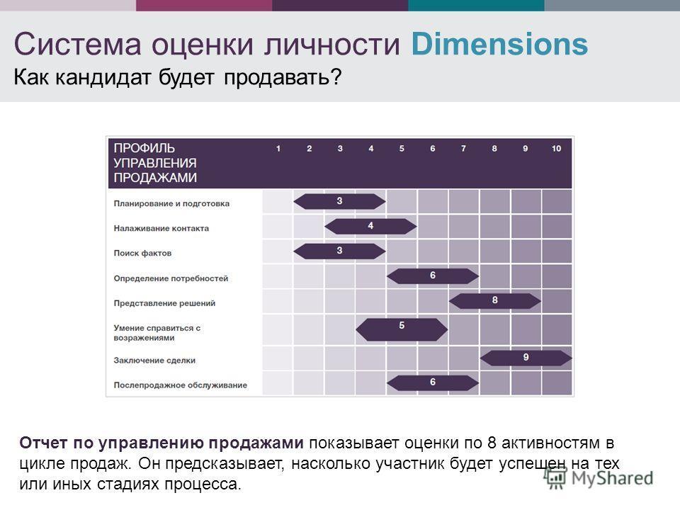 Система оценки личности Dimensions Как кандидат будет продавать? Отчет по управлению продажами показывает оценки по 8 активностям в цикле продаж. Он предсказывает, насколько участник будет успешен на тех или иных стадиях процесса.