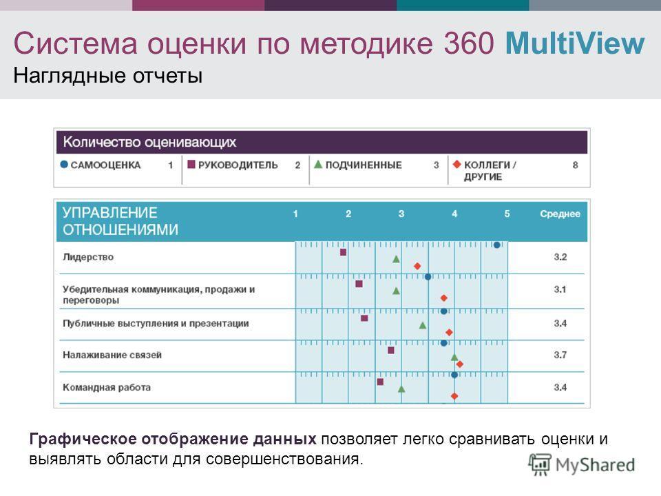 Система оценки по методике 360 MultiView Наглядные отчеты Графическое отображение данных позволяет легко сравнивать оценки и выявлять области для совершенствования.
