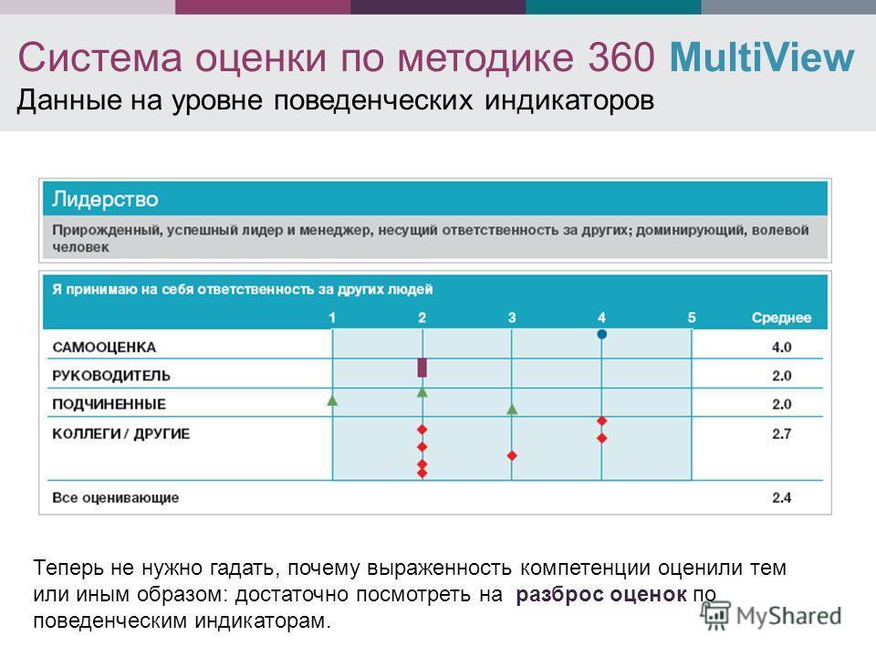 Система оценки по методике 360 MultiView Данные на уровне поведенческих индикаторов Теперь не нужно гадать, почему выраженность компетенции оценили тем или иным образом: достаточно посмотреть на разброс оценок по поведенческим индикаторам.