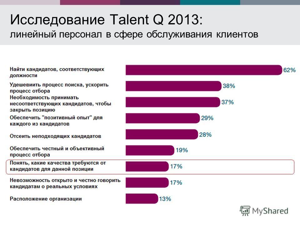 Исследование Talent Q 2013: линейный персонал в сфере обслуживания клиентов