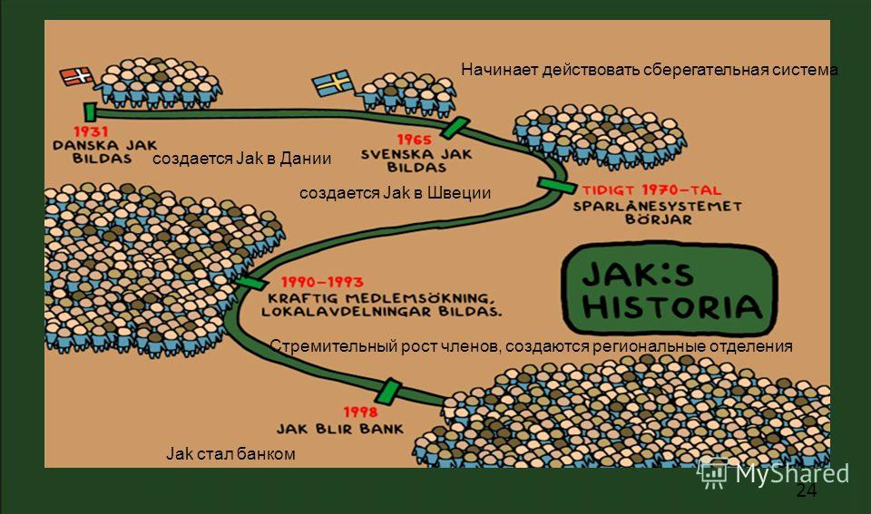 24 создается Jak в Дании создается Jak в Швеции Начинает действовать сберегательная система Стремительный рост членов, создаются региональные отделения Jak стал банком