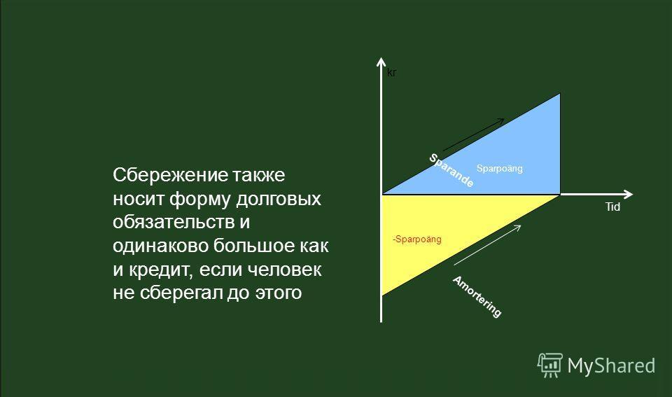 Tid kr -Sparpoäng Sparpoäng Sparande Amortering Сбережение также носит форму долговых обязательств и одинаково большое как и кредит, если человек не сберегал до этого