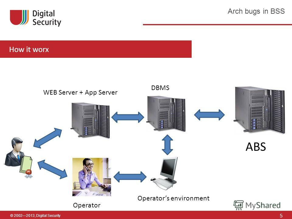 © 20022013, Digital Security How it worx 5 Arch bugs in BSS ABS WEB Server + App Server DBMS Operator Operators environment
