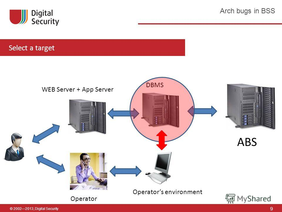 © 20022013, Digital Security Select a target 9 Arch bugs in BSS ABS WEB Server + App Server DBMS Operator Operators environment