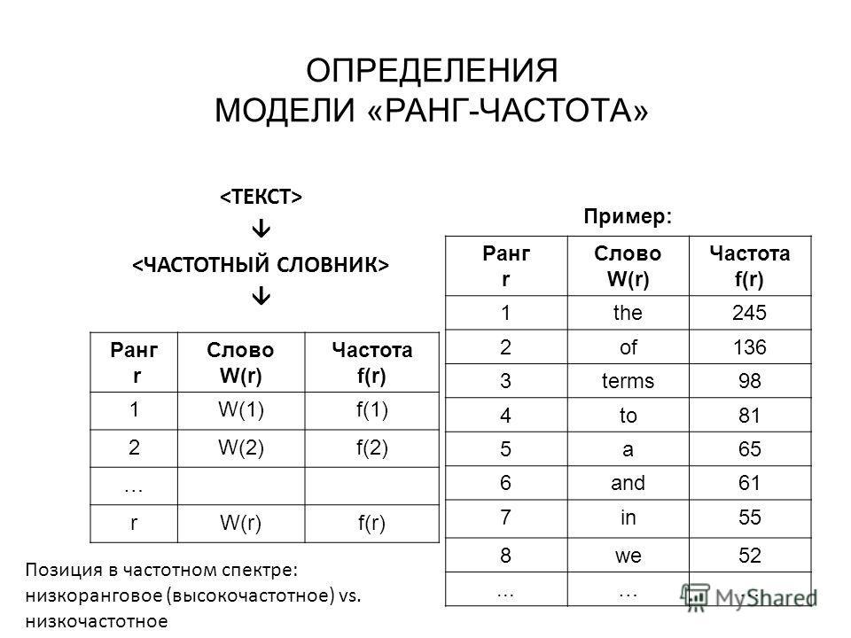 ОПРЕДЕЛЕНИЯ МОДЕЛИ «РАНГ-ЧАСТОТА» Ранг r Слово W(r) Частота f(r) 1W(1)f(1) 2W(2)f(2) … rW(r)f(r) Пример: Ранг r Слово W(r) Частота f(r) 1the245 2of136 3terms98 4to81 5a65 6and61 7in55 8we52...…… Позиция в частотном спектре: низкоранговое (высокочасто