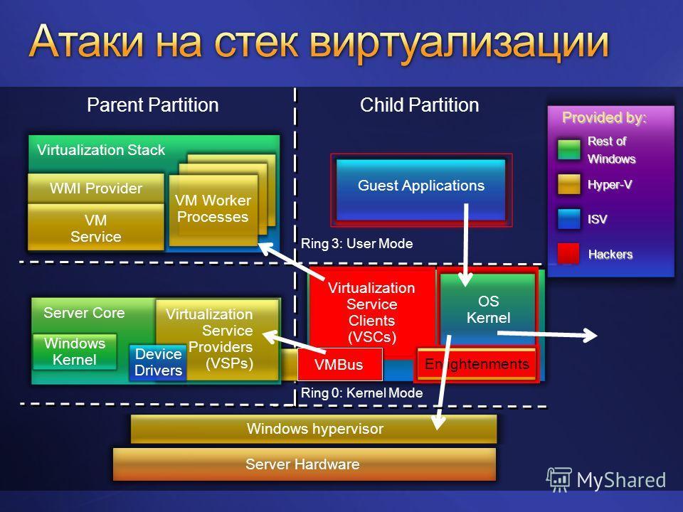 Parent Partition Virtualization Stack VM Worker Processes VM Service WMI Provider Child Partition Ring 0: Kernel Mode Virtualization Service Clients (VSCs) EnlightenmentsVMBus Server Hardware Provided by: Rest of Windows ISV Hyper-V Guest Application