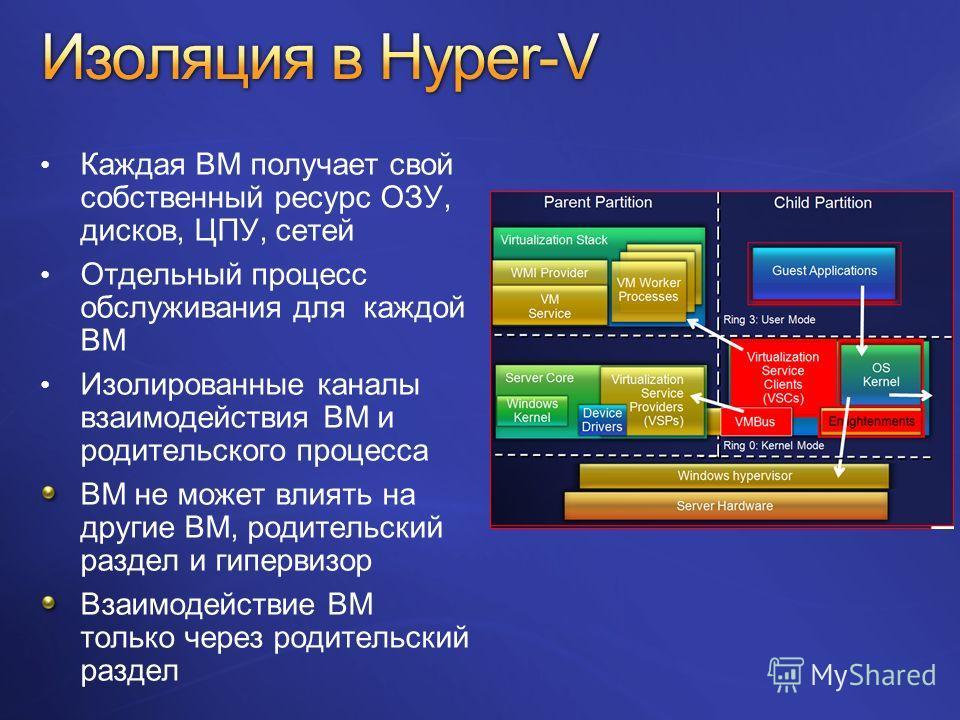 Каждая ВМ получает свой собственный ресурс ОЗУ, дисков, ЦПУ, сетей Отдельный процесс обслуживания для каждой ВМ Изолированные каналы взаимодействия ВМ и родительского процесса ВМ не может влиять на другие ВМ, родительский раздел и гипервизор Взаимоде