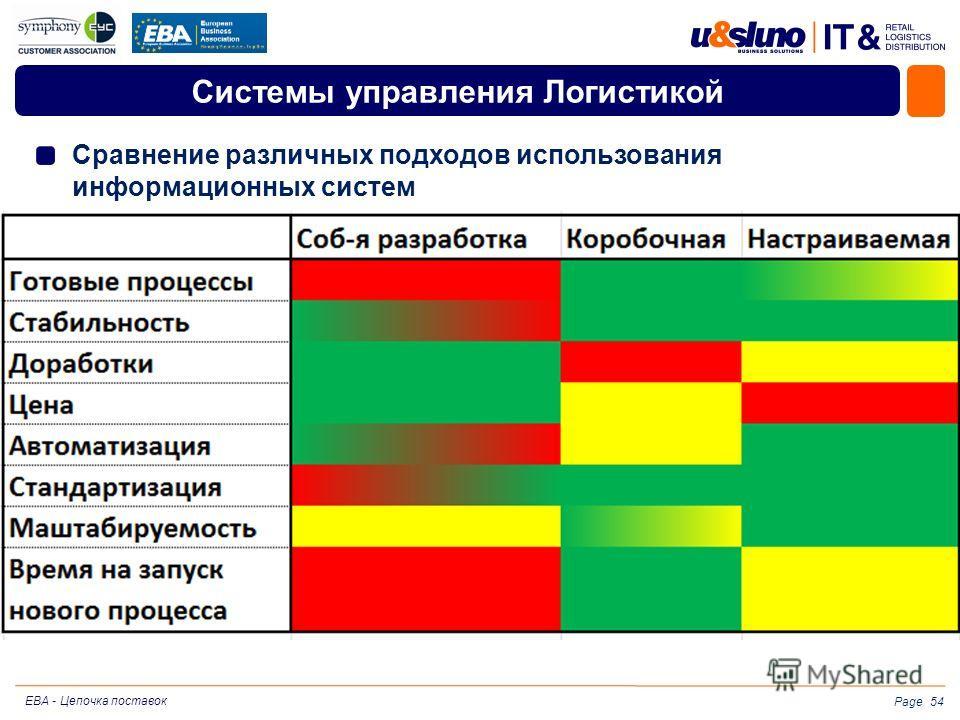 Page Системы управления Логистикой Сравнение различных подходов использования информационных систем 54 EBA - Цепочка поставок