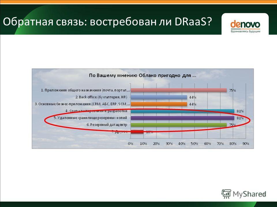 Обратная связь: востребован ли DRaaS? 18