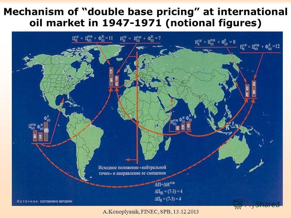 Mechanism of double base pricing at international oil market in 1947-1971 (notional figures) A.Konoplyanik, FINEC, SPB, 13.12.2013