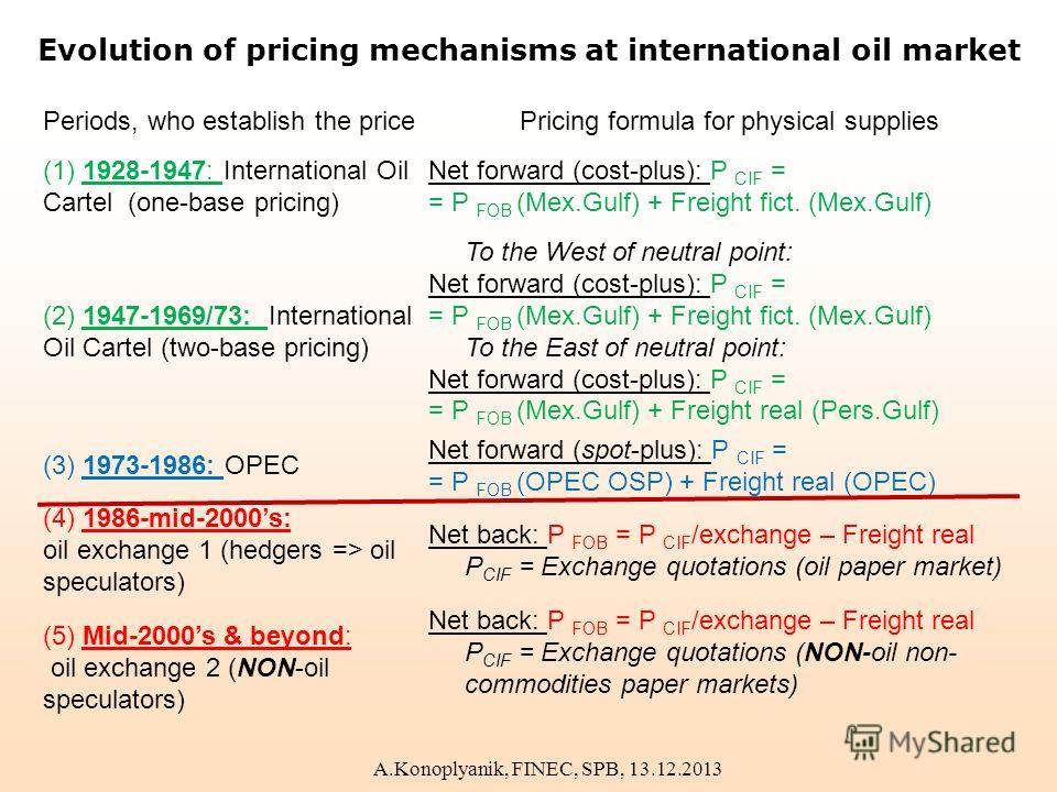 Evolution of pricing mechanisms at international oil market Periods, who establish the pricePricing formula for physical supplies (1) 1928-1947: International Oil Cartel (one-base pricing) Net forward (cost-plus): P CIF = = P FOB (Mex.Gulf) + Freight
