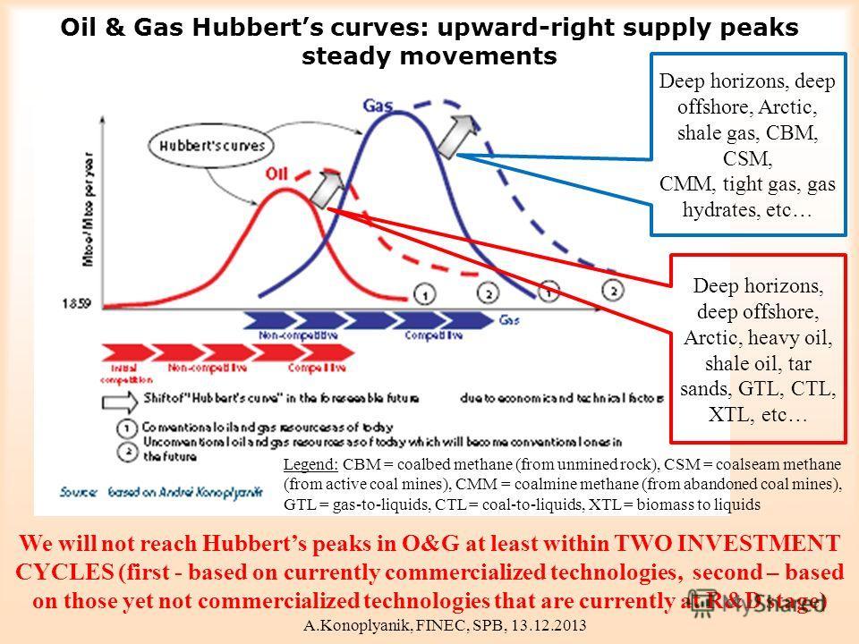 Oil & Gas Hubberts curves: upward-right supply peaks steady movements Deep horizons, deep offshore, Arctic, shale gas, CBM, CSM, CMM, tight gas, gas hydrates, etc… Deep horizons, deep offshore, Arctic, heavy oil, shale oil, tar sands, GTL, CTL, XTL,