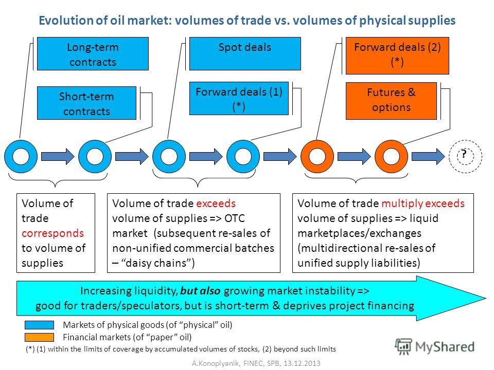 Evolution of oil market: volumes of trade vs. volumes of physical supplies Long-term contracts Spot dealsForward deals (2) (*) Short-term contracts Forward deals (1) (*) Futures & options Increasing liquidity, but also growing market instability => g