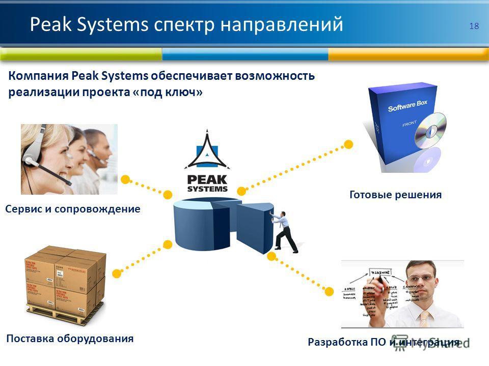 Компания Peak Systems обеспечивает возможность реализации проекта «под ключ» Поставка оборудования Разработка ПО и интеграция Сервис и сопровождение Готовые решения 18 Peak Systems спектр направлений