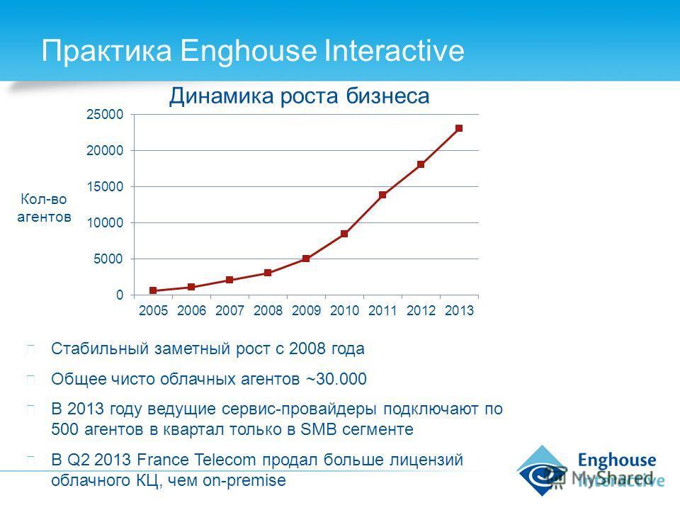 Практика Enghouse Interactive Динамика роста бизнеса Кол-во агентов Стабильный заметный рост с 2008 года Общее чисто облачных агентов ~30.000 В 2013 году ведущие сервис-провайдеры подключают по 500 агентов в квартал только в SMB сегменте В Q2 2013 Fr