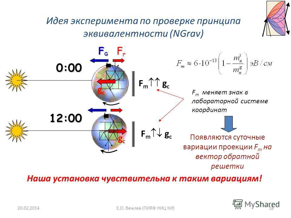 Идея эксперимента по проверке принципа эквивалентности (NGrav) FrFrFrFr FGFGFGFG F m g c gcgc gcgc 0:00 12:00 F m меняет знак в лабораторной системе координат Появляются суточные вариации проекции F m на вектор обратной решетки Наша установка чувстви