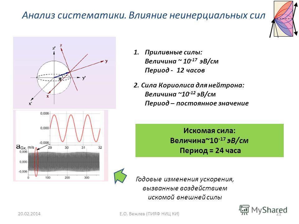 Анализ систематики. Влияние неинерциальных сил 1.Приливные силы: Величина ~ 10 -17 эВ/см Период - 12 часов 2. Сила Кориолиса для нейтрона: Величина ~10 -12 эВ/см Период – постоянное значение Годовые изменения ускорения, вызванные воздействием искомой