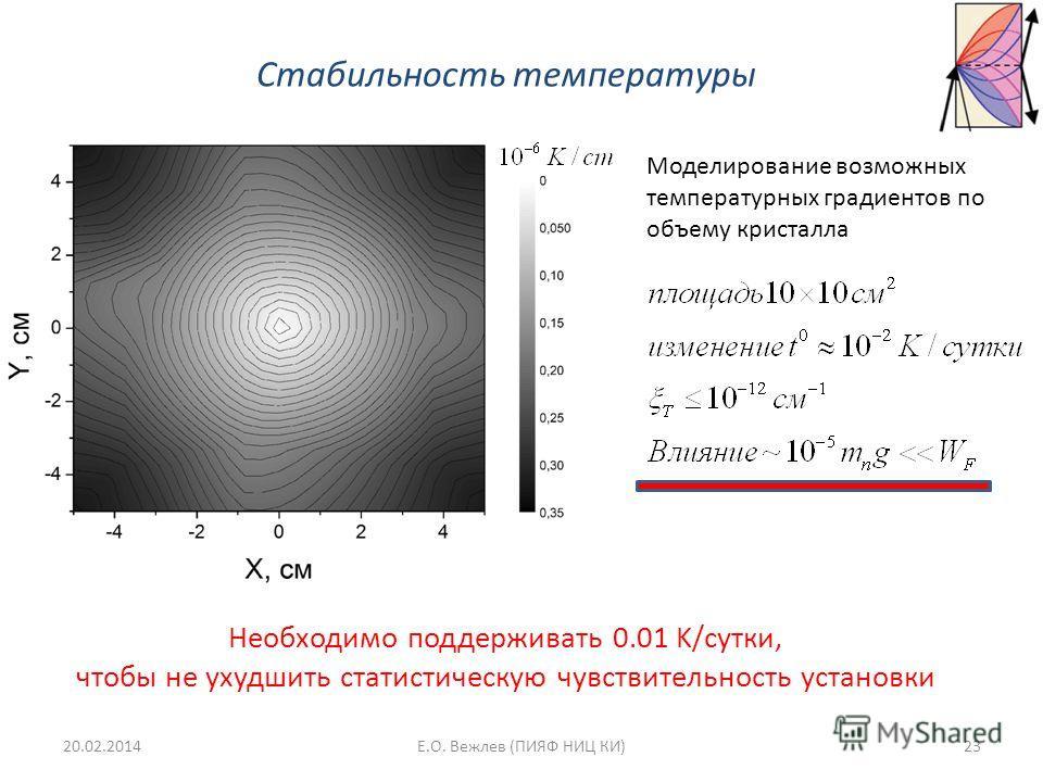 Стабильность температуры Необходимо поддерживать 0.01 K/сутки, чтобы не ухудшить статистическую чувствительность установки Моделирование возможных температурных градиентов по объему кристалла 20.02.201423Е.О. Вежлев (ПИЯФ НИЦ КИ)